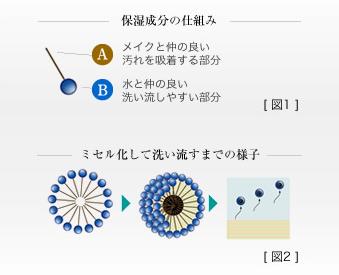 保湿成分の仕組み[図1]             [A]メイクと仲の良い汚れを吸着する部分             [B]水と仲の良い洗い流しやすい部分                          ミセル化して洗い流すまでの様子[図2]