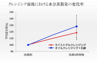クレンジング前後における水分蒸発量の変化率