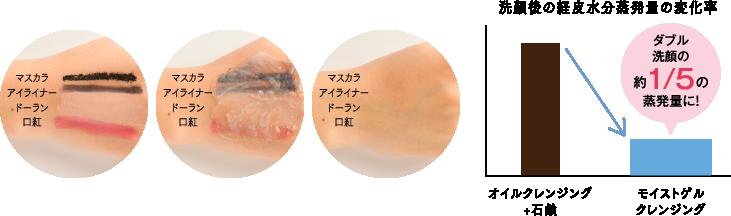 洗顔後の経皮水分蒸発量の変化率 モイストゲルクレンジングならオイルクレンジング+石鹸のダブル洗顔の約1/5の蒸発量に!